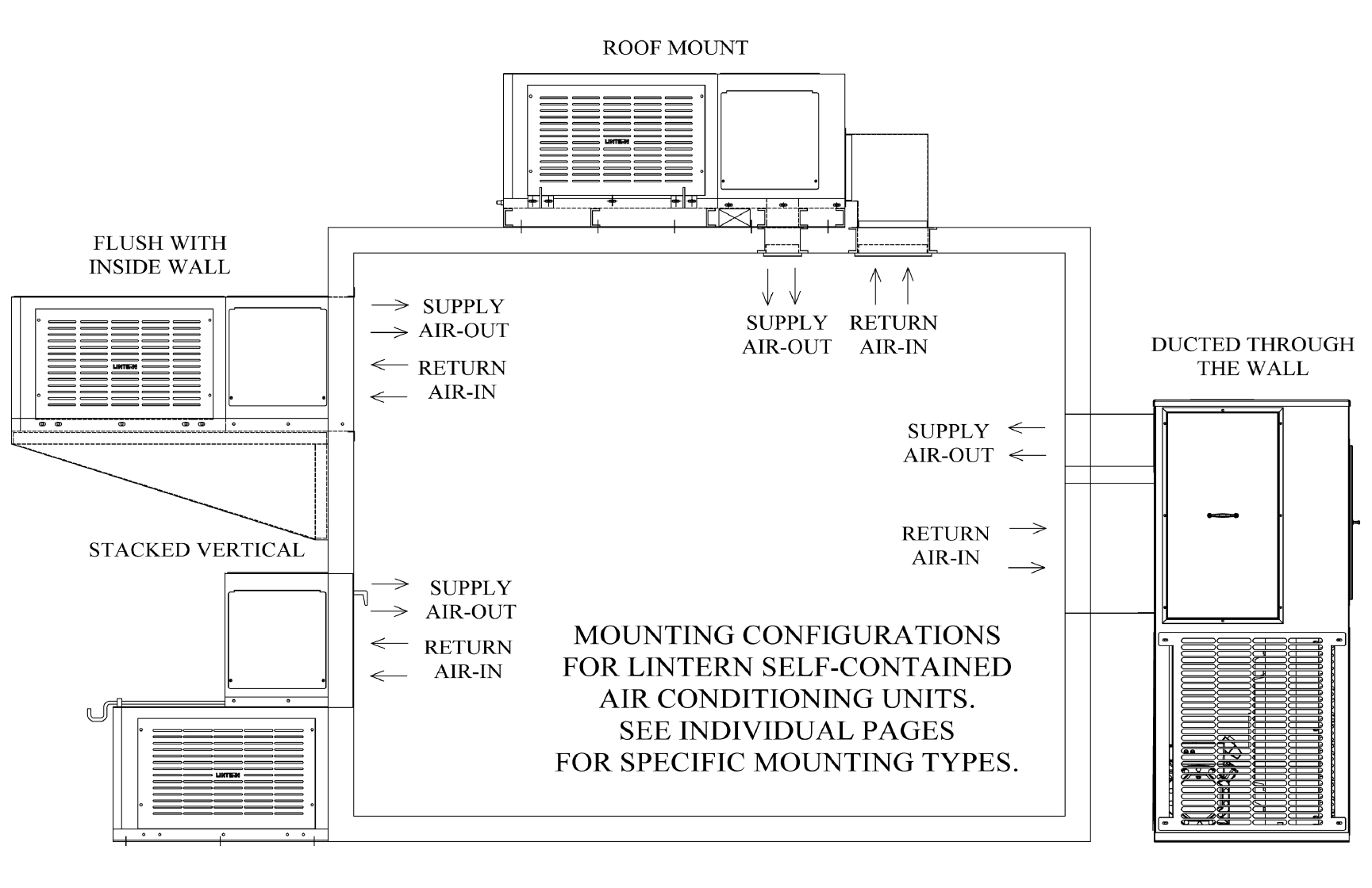 Self-contained Mounting Configuration